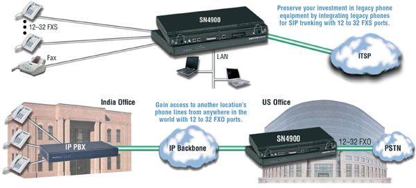 SmartNode-4900-Series-application